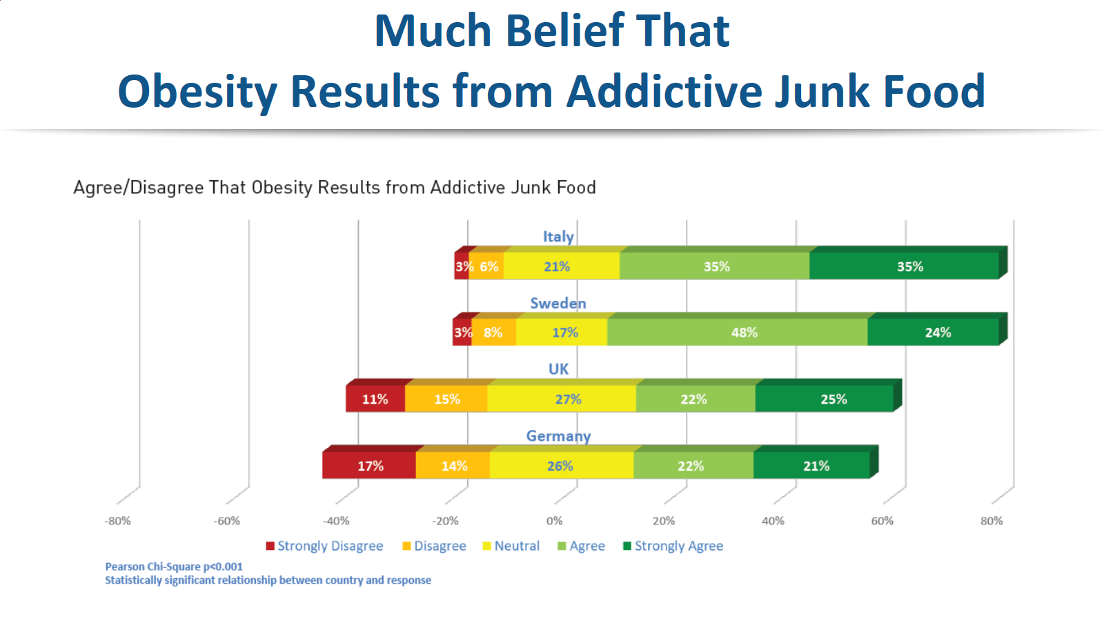 Much Belief that Obesity Results from Addictive Junk Food (Europe)