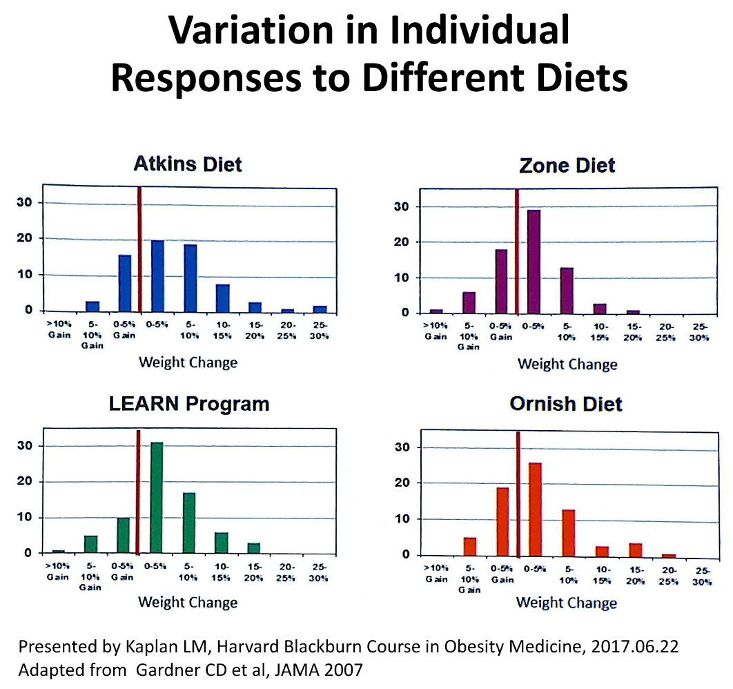Individual Variation in Response to Different Diets