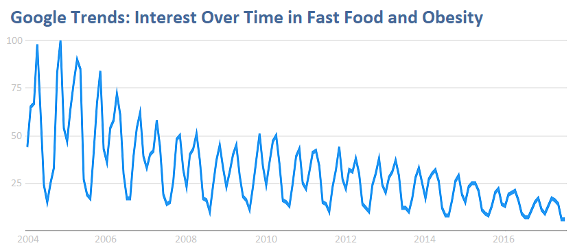 Google Trends, Fading Interest in Fast Food and Obesity