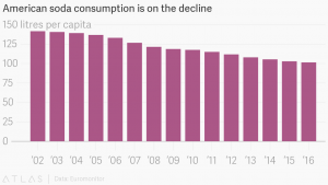 Declining American Soda Consumption