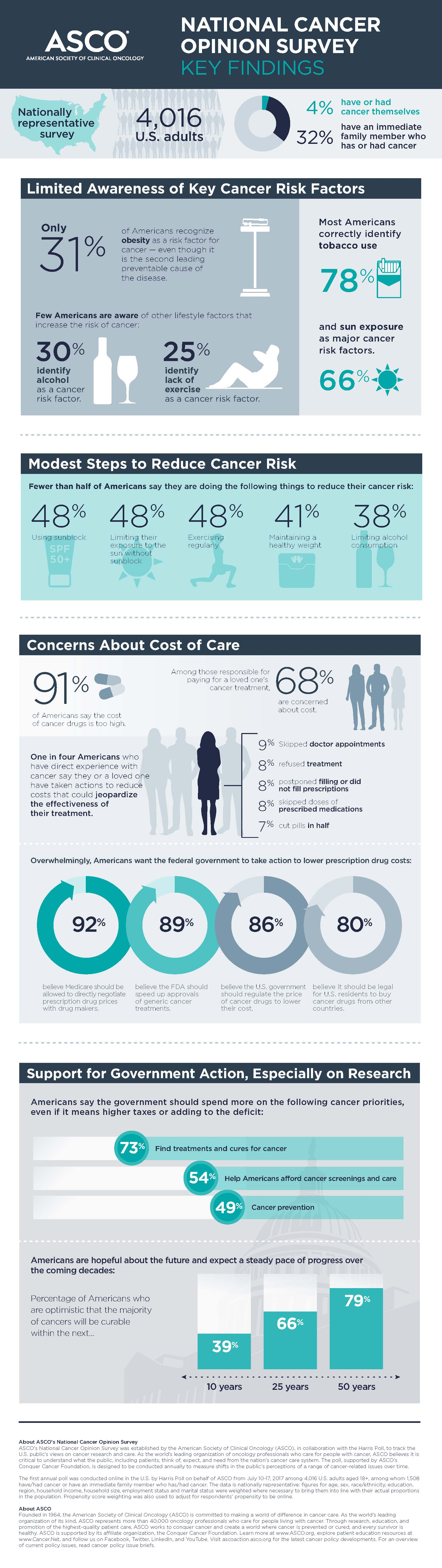 ASCO National Cancer Opinion Index Infographic