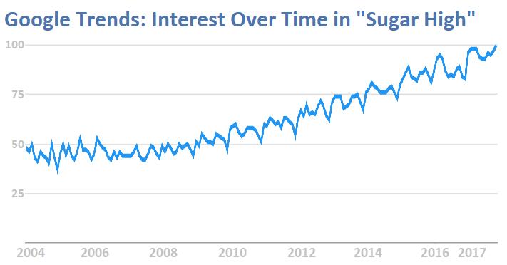 Google Trends, Interest in Sugar High