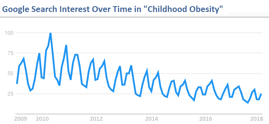 Google Search Interest Over Time in Childhood Obesity