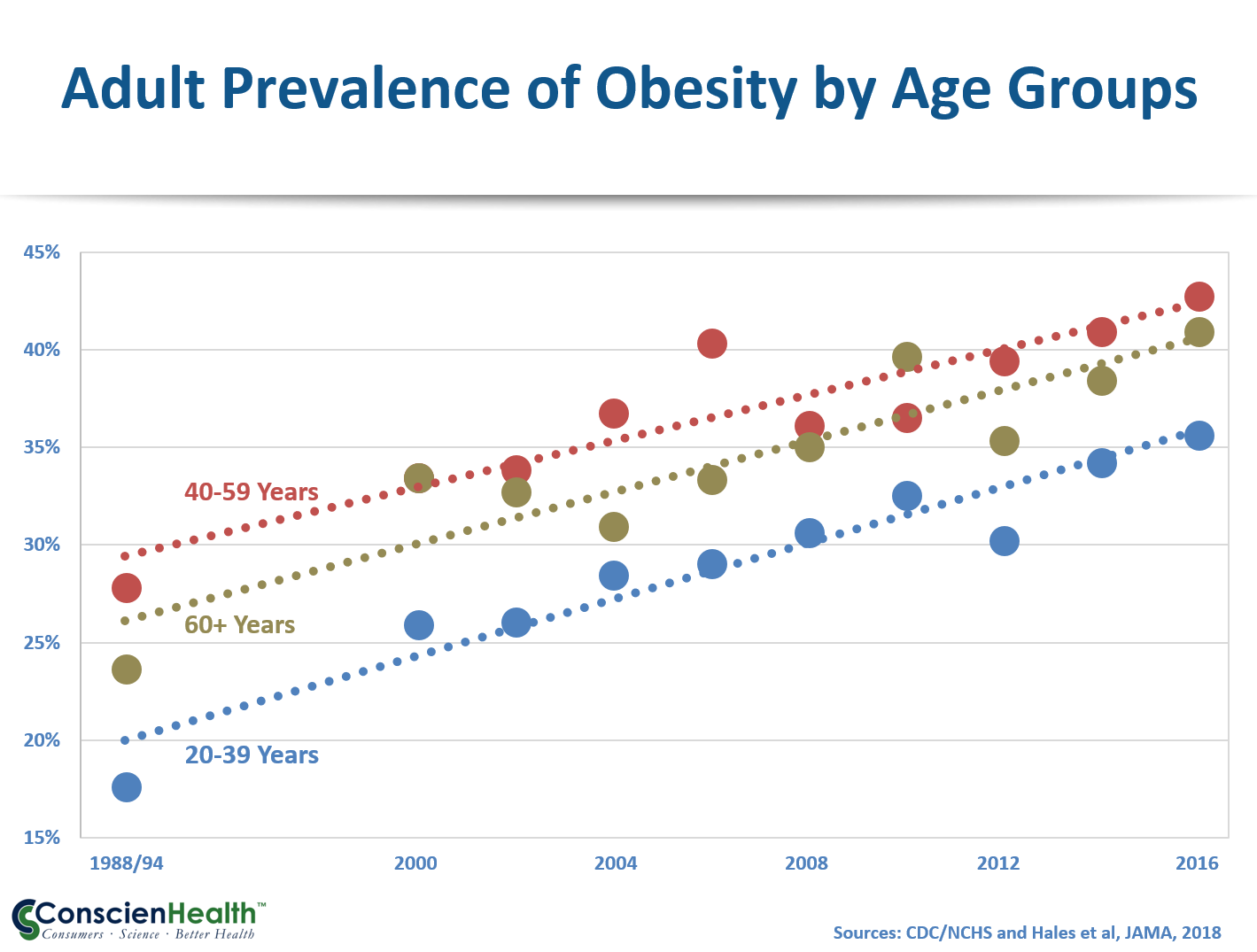 Adult Prevalence of Obesity by Age Groups