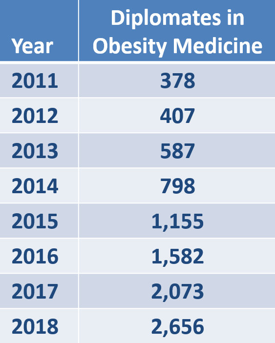 Diplomates in Obesity Medicine