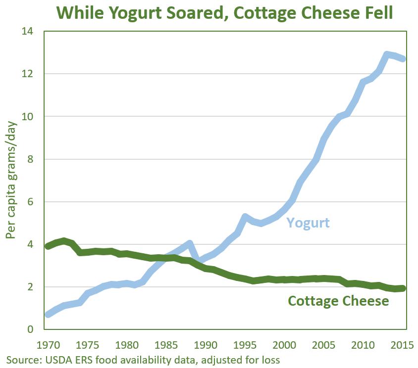 Yogurt Soared, Cottage Cheese Fell