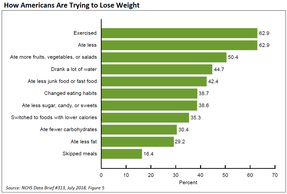 How Americans Are Trying to Lose Weight