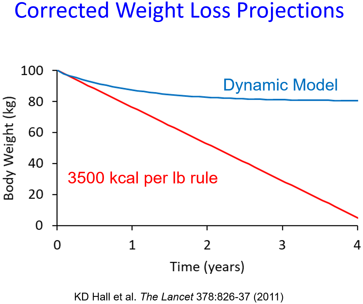 science to explain bogus weight loss clichés conscienhealth