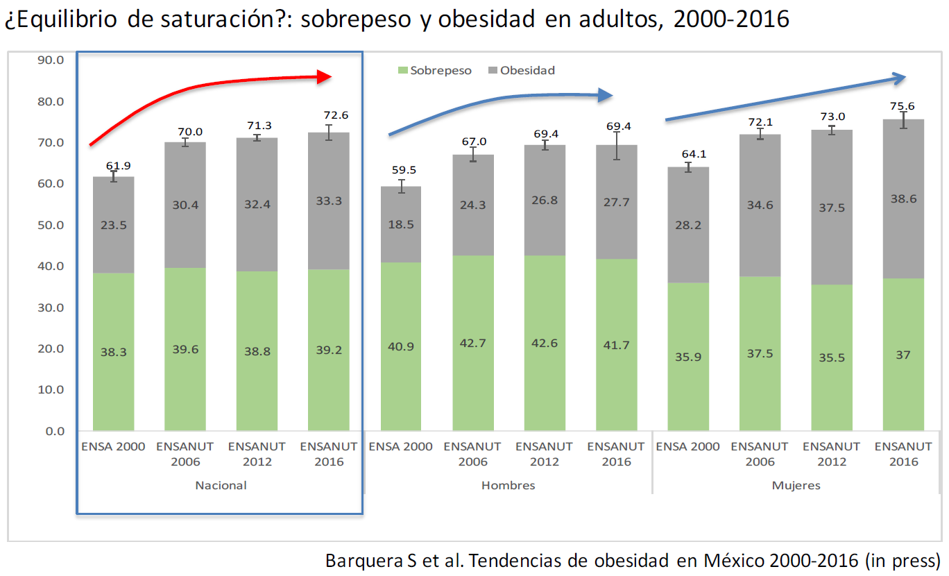 Obesity and Overweight in Mexico