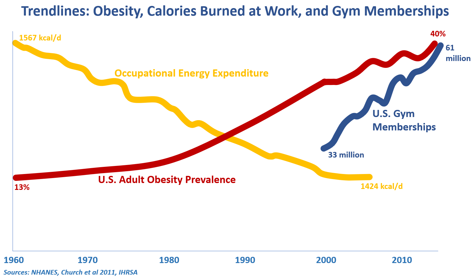 Trendlines - Obesity, Calories Burned at Work, Gym Memberships