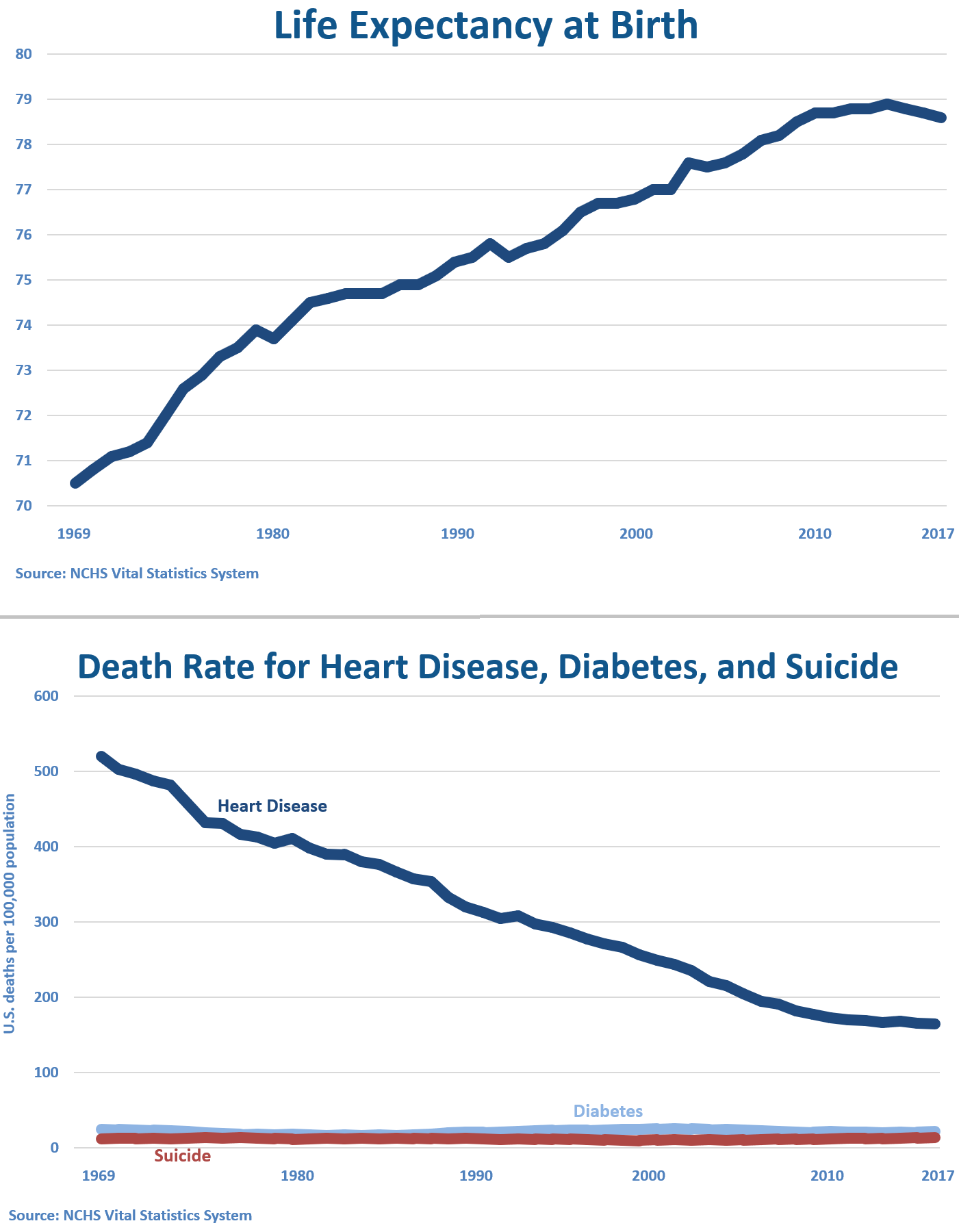 Life Expectancy and Death Rates