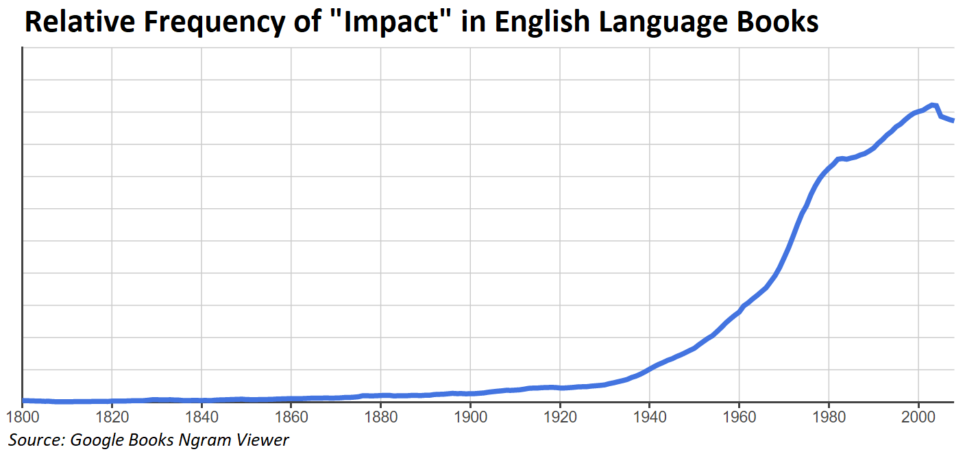 Relative Frequency of 'Impact' in English Language Books