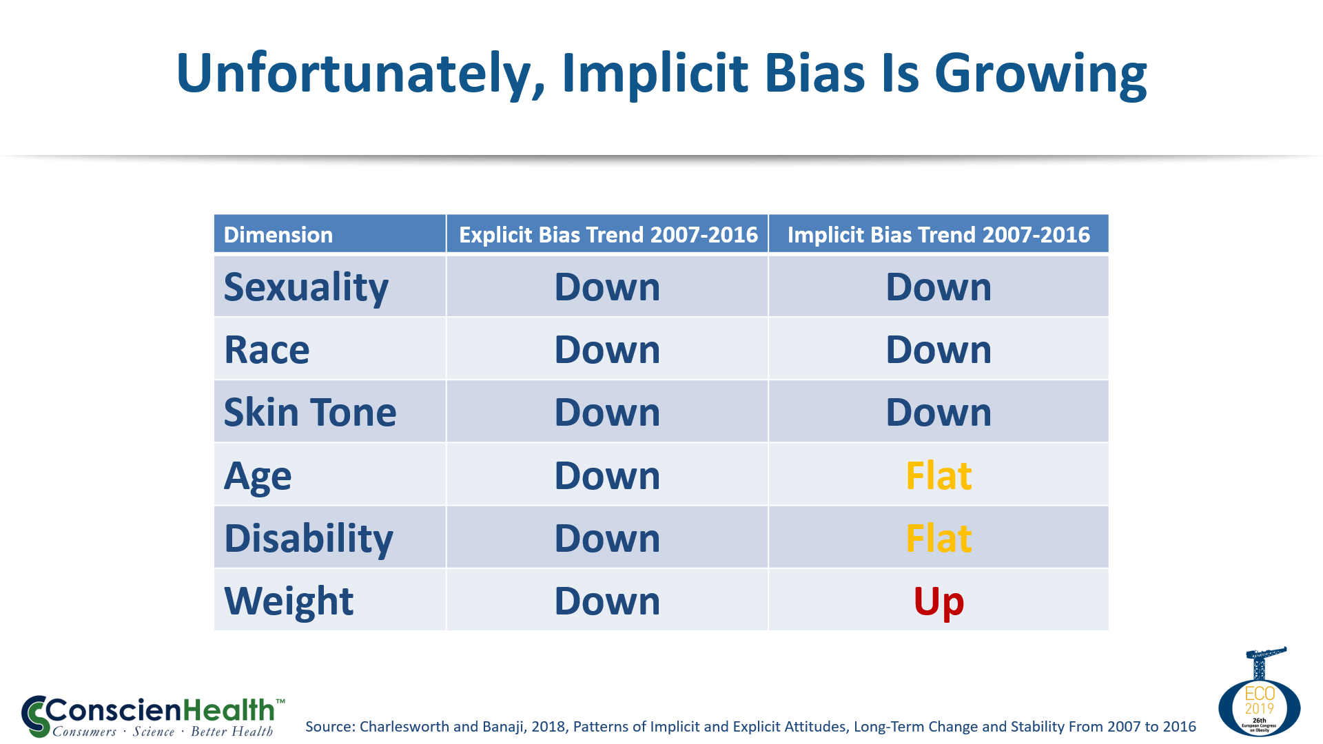 Implicit Weight Bias Is Growing