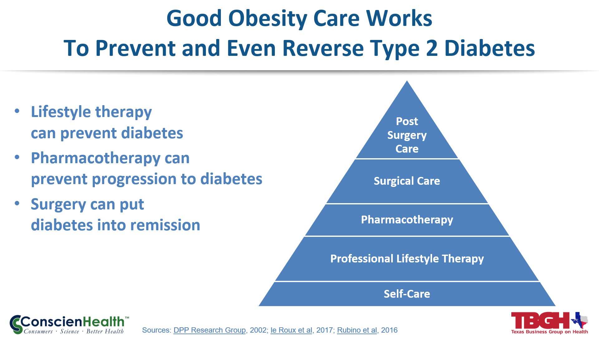 Obesity Care Works