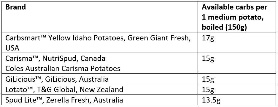 Available Carbs per Potato