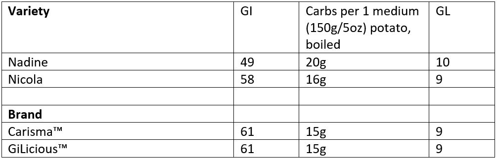 Glycemic Index Values