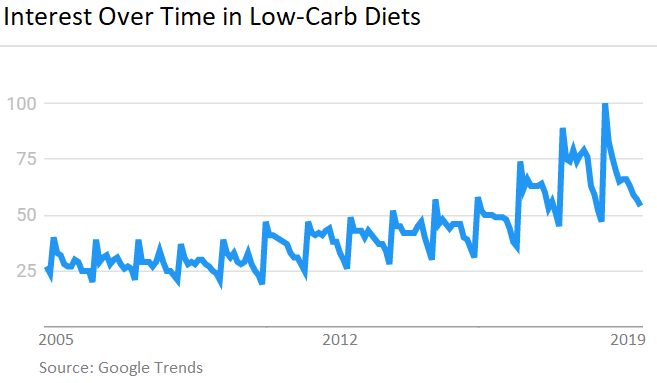 Interest Over Time in Low-Carb Diets