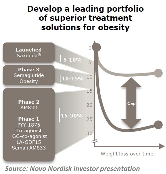 Novo Nordisk Obesity Goals
