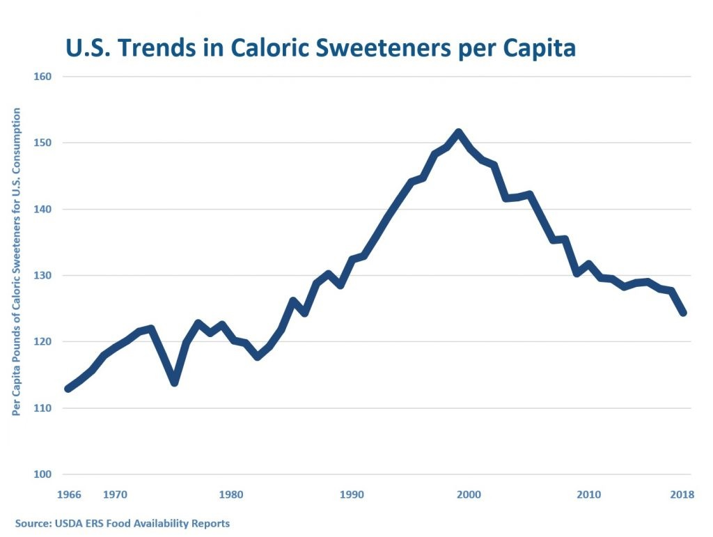 U.S. Trends In Caloric Sweeteners per Capita