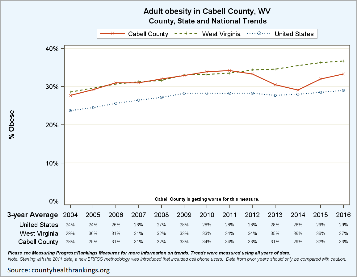 Cabell County Obesity Trends
