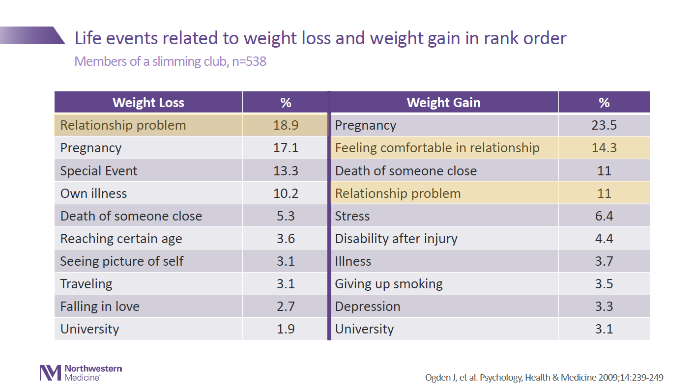 Life Events That Affect Weight