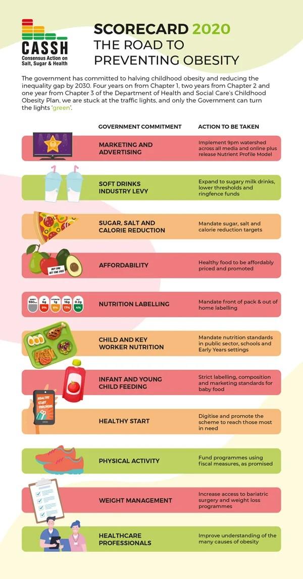 Scorecard on UK Obesity Policy