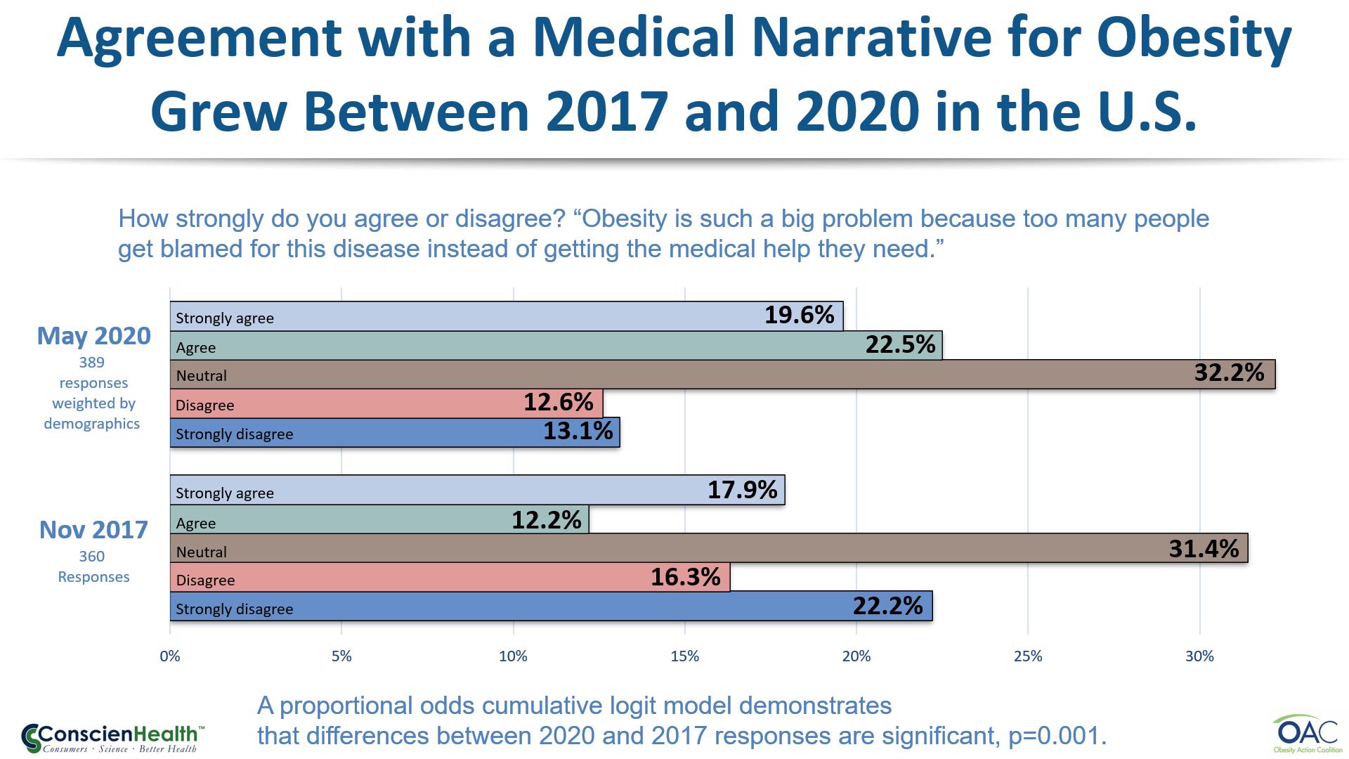 Figure 2: Medical Narrative for Obesity