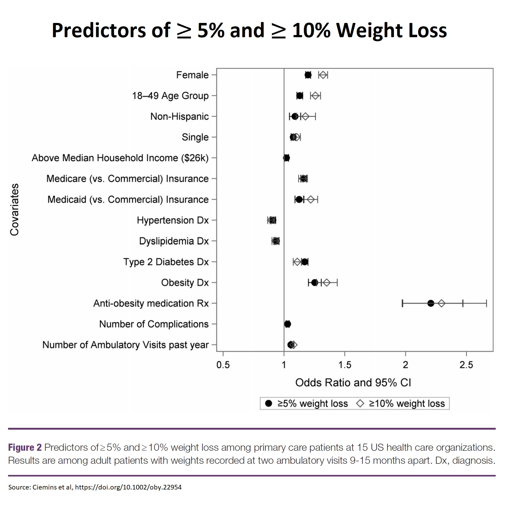 Diagnosis of Obesity Predicting Weight Loss