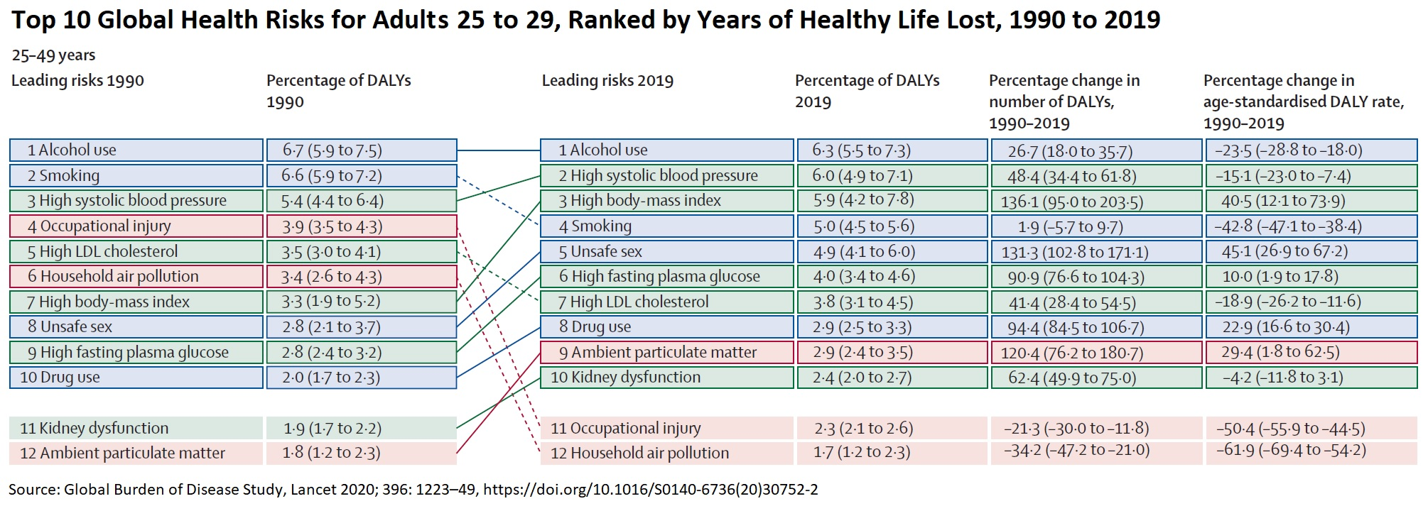 Top 10 Global Health Risks, Adults 25-49