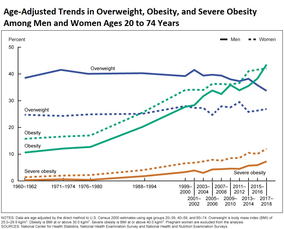Age-adjusted trends in overweight, obesity, and severe obesity