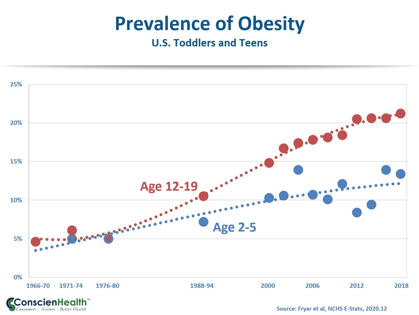 Obesity Prevalence Trends, U.S. Toddlers and Teens