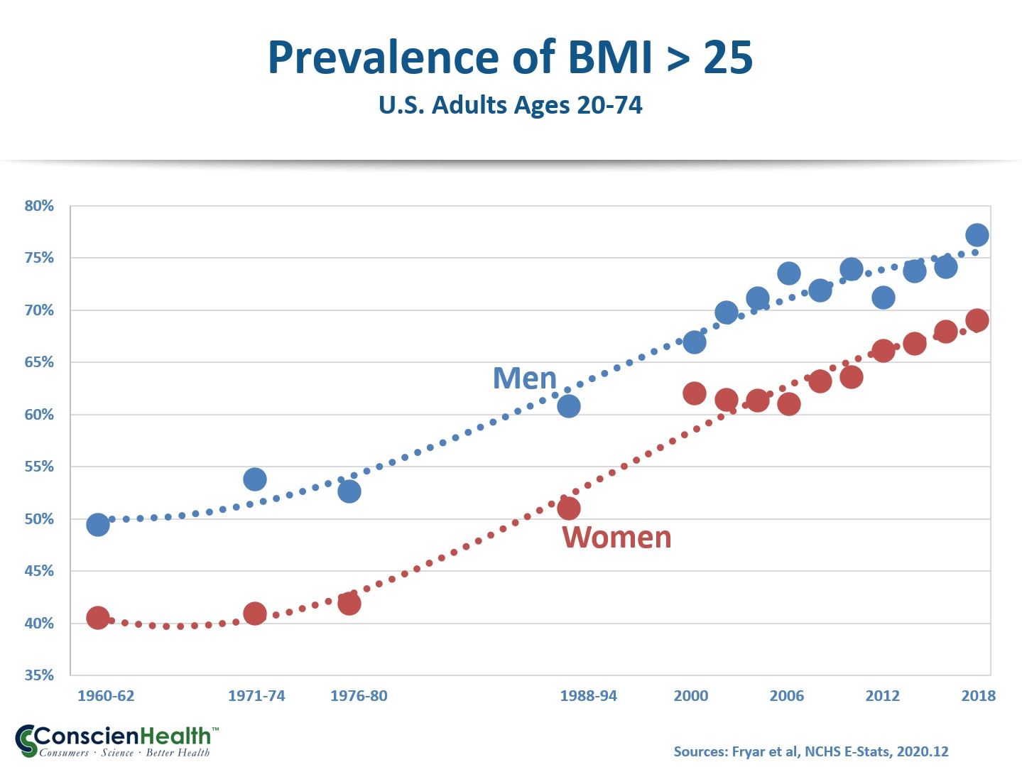 Prevalence of BMI Over 25