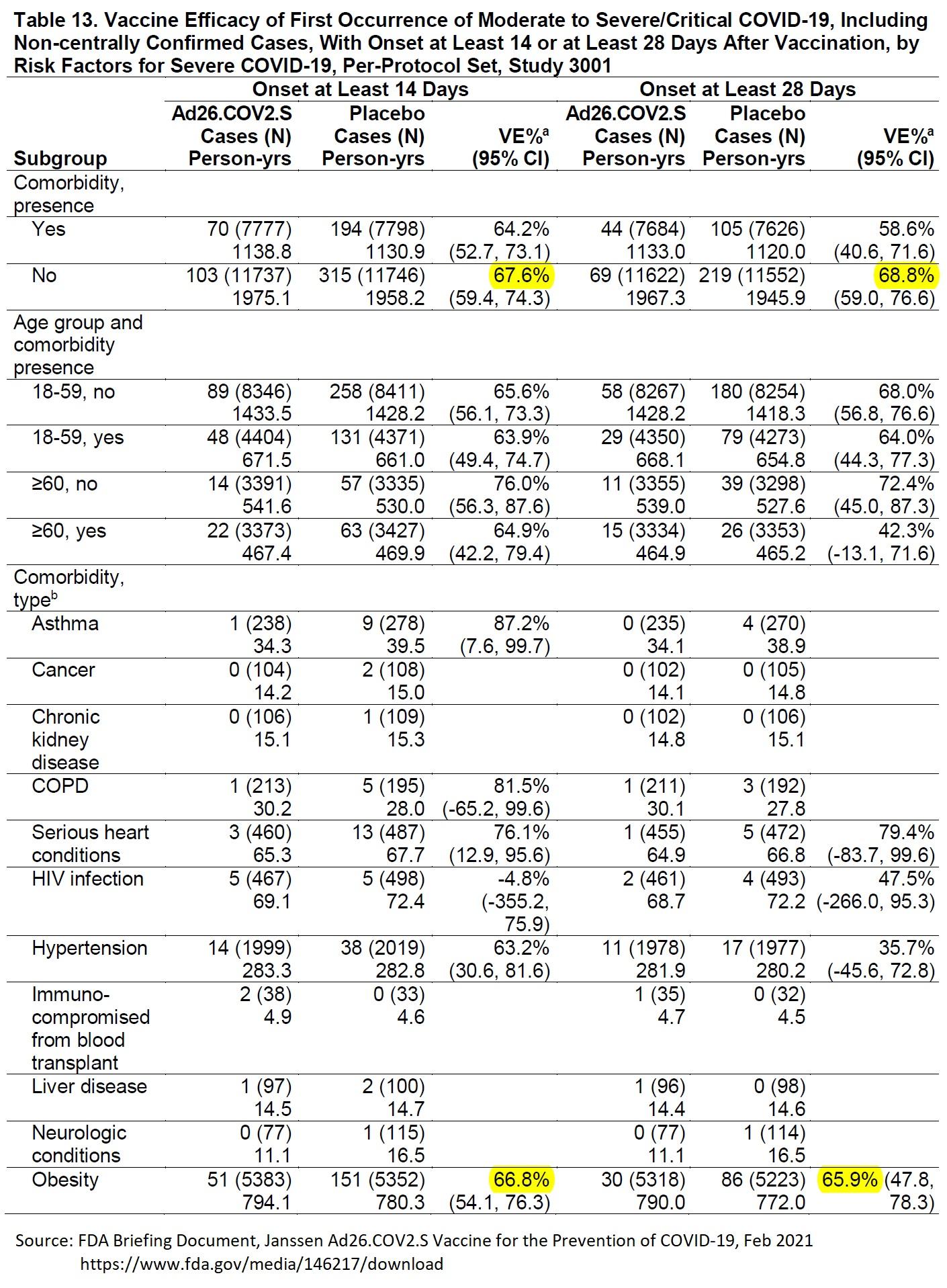 J&J COVID-19 Vaccine Efficacy, Subgroup Analysis