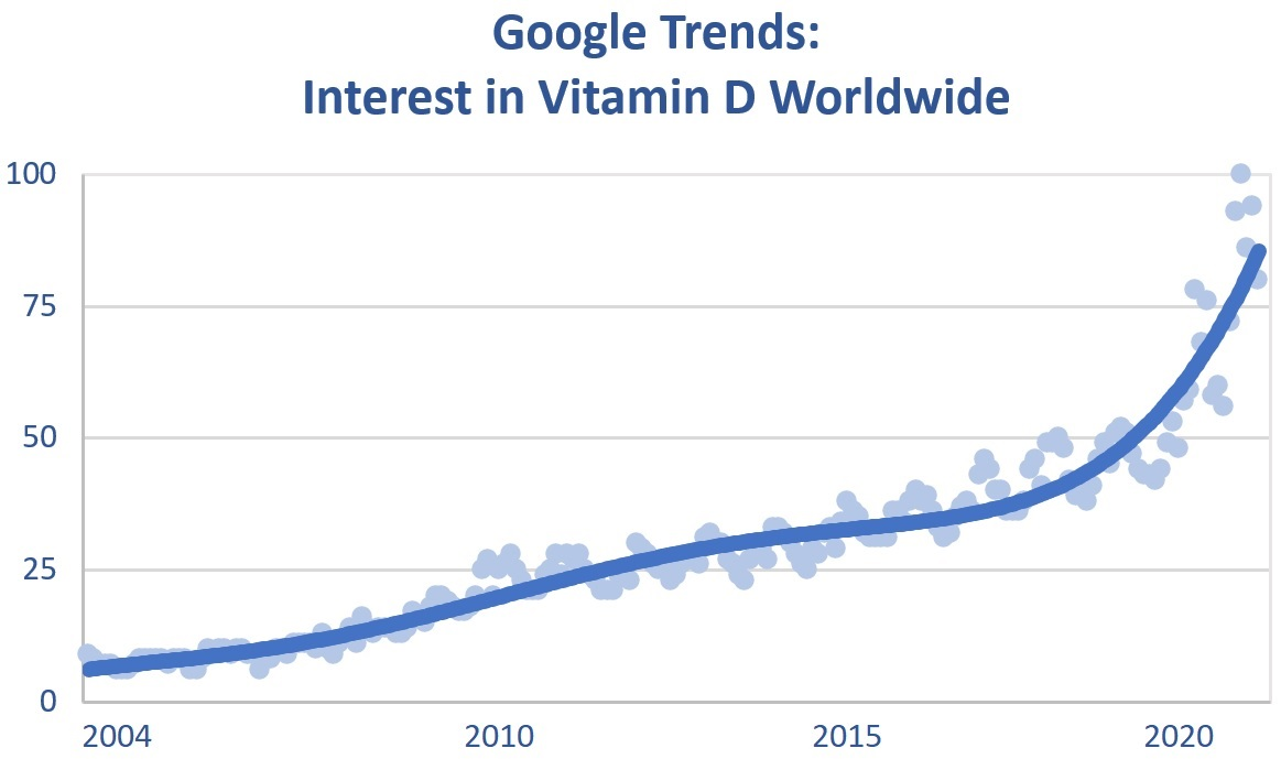 Google Trends, Interest in Vitamin D
