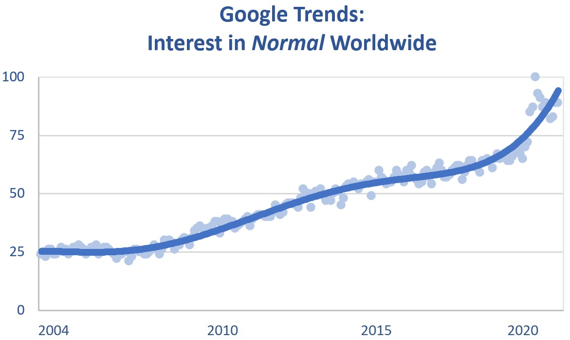 Google Trends for the Word Normal