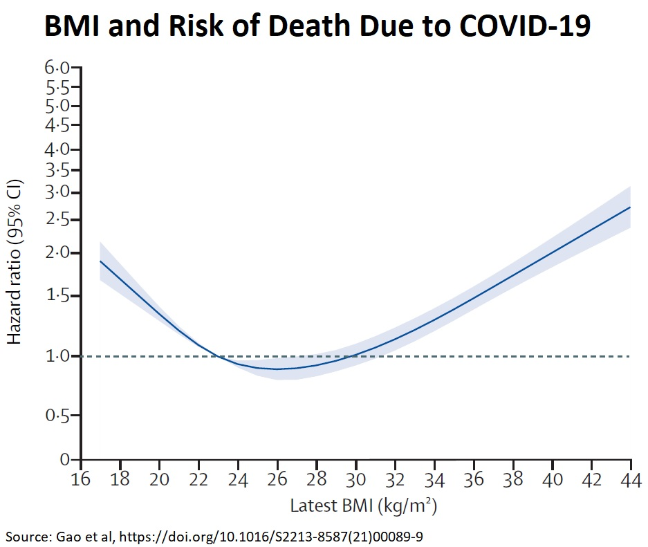 BMI and Risk of Death Due to COVID-19