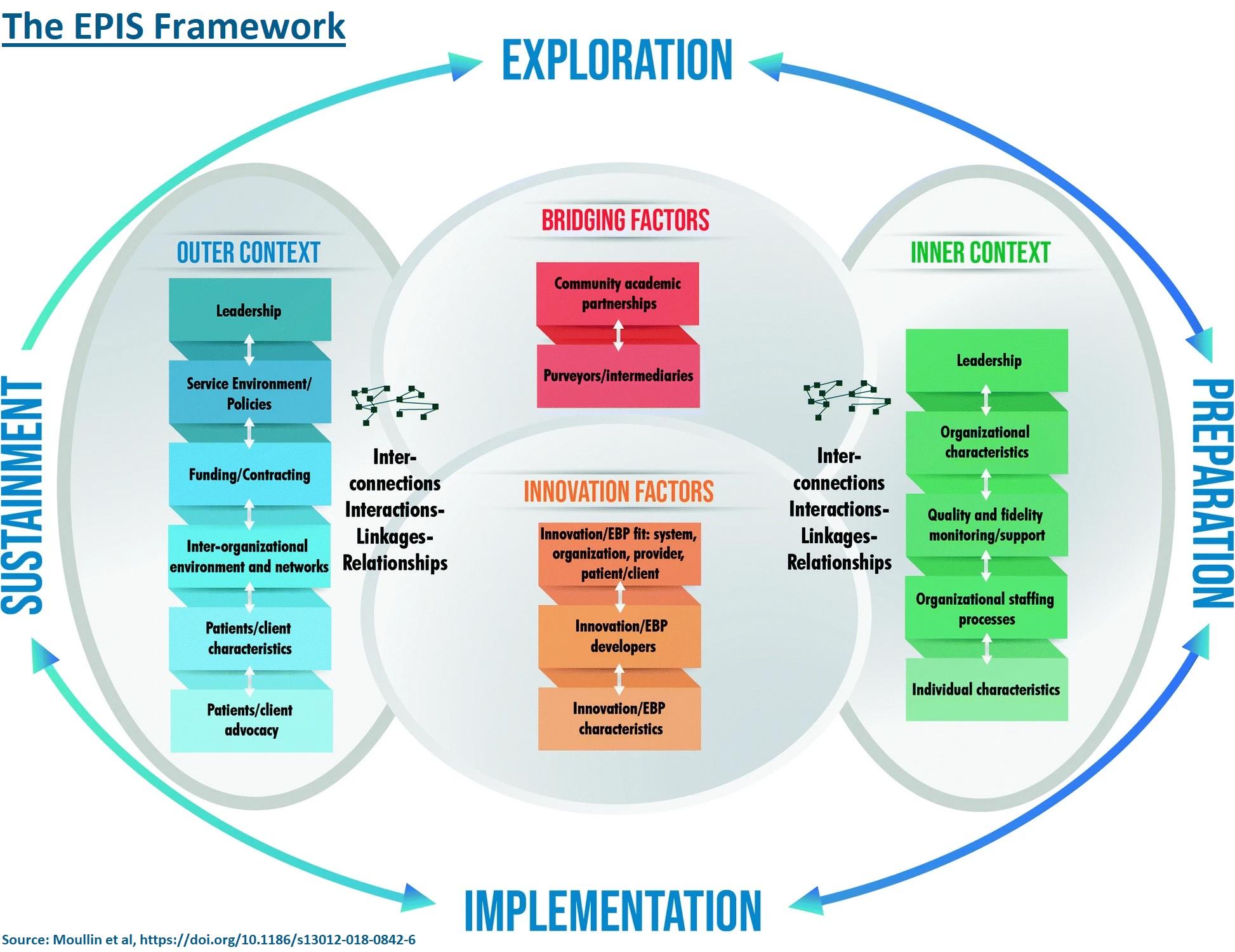 The EPIS Framework