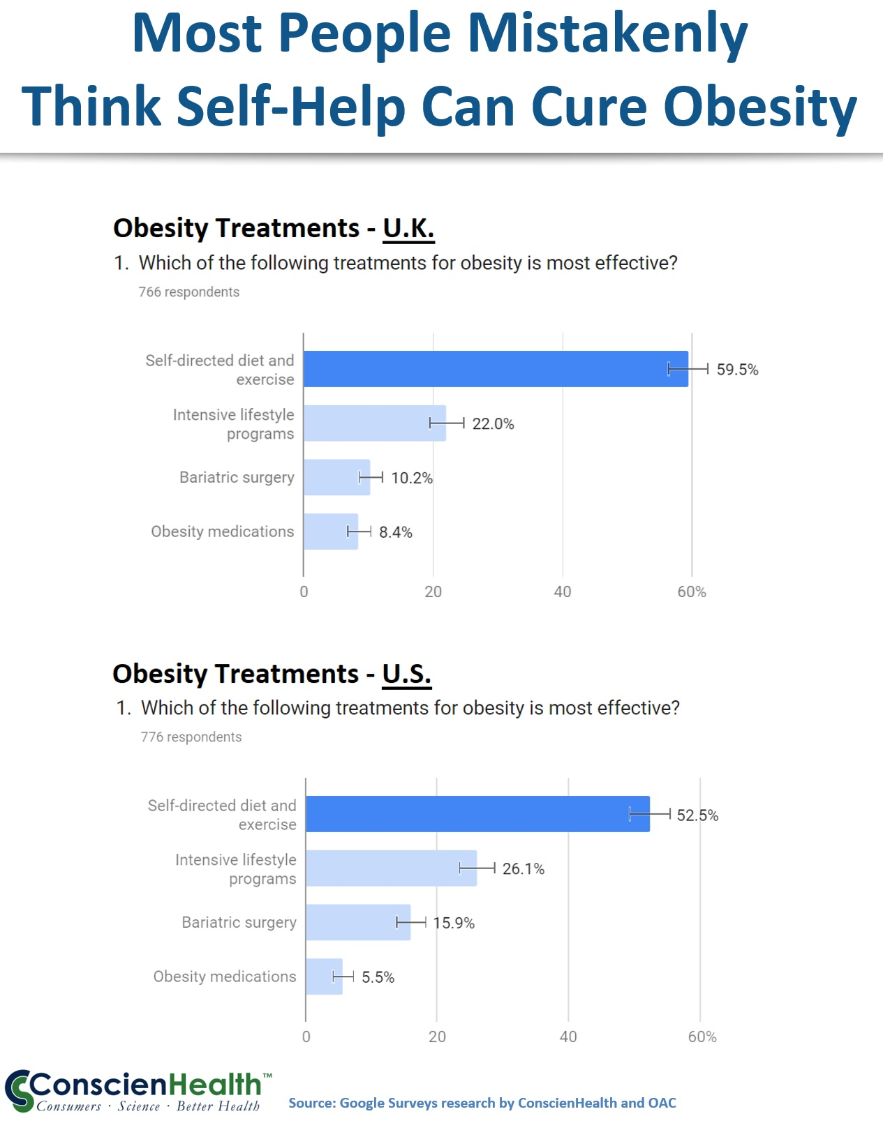 Overestimating the Effectiveness of Diet and Exercise
