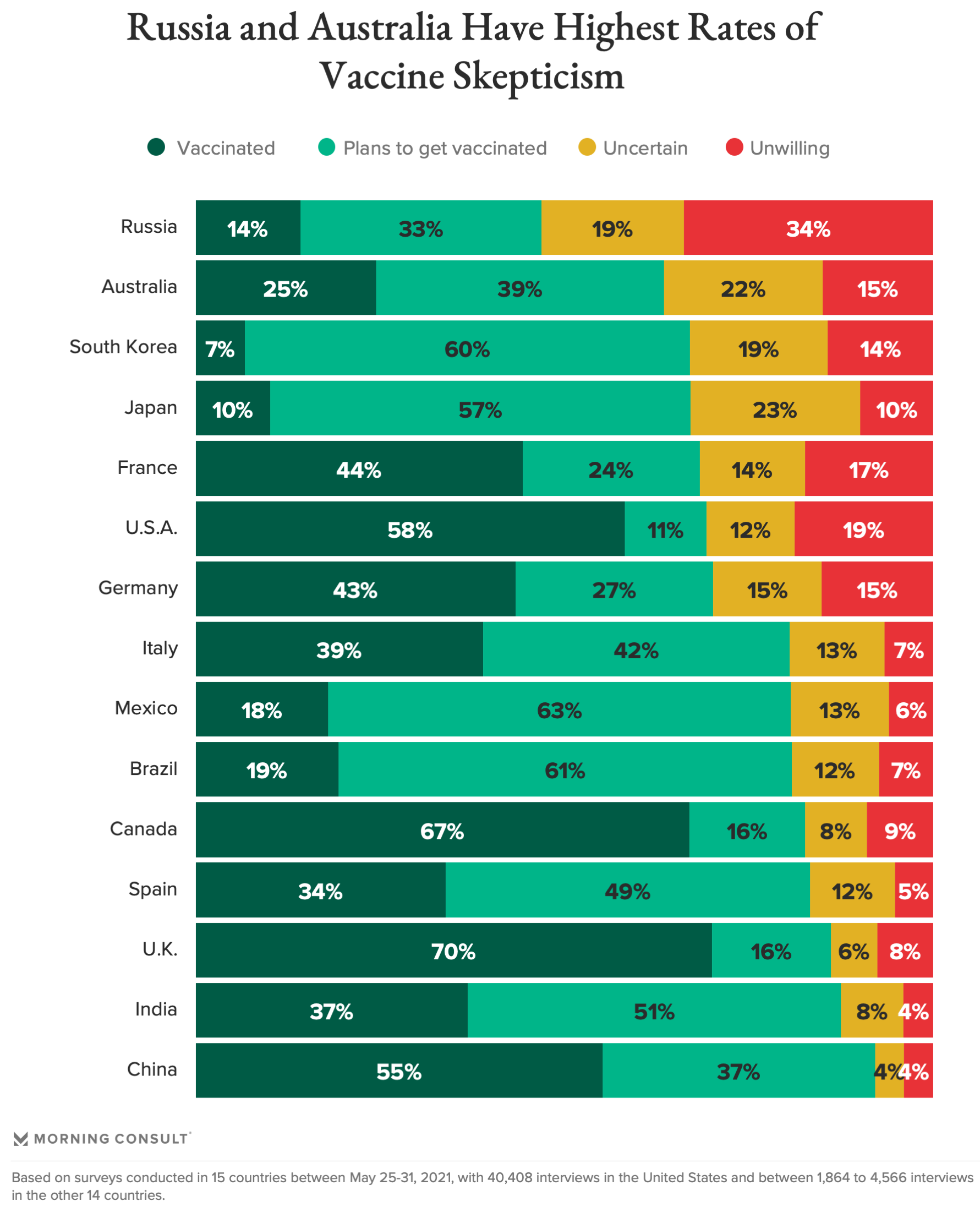 Global Vaccine Hesitancy, Morning Consult, May 2021