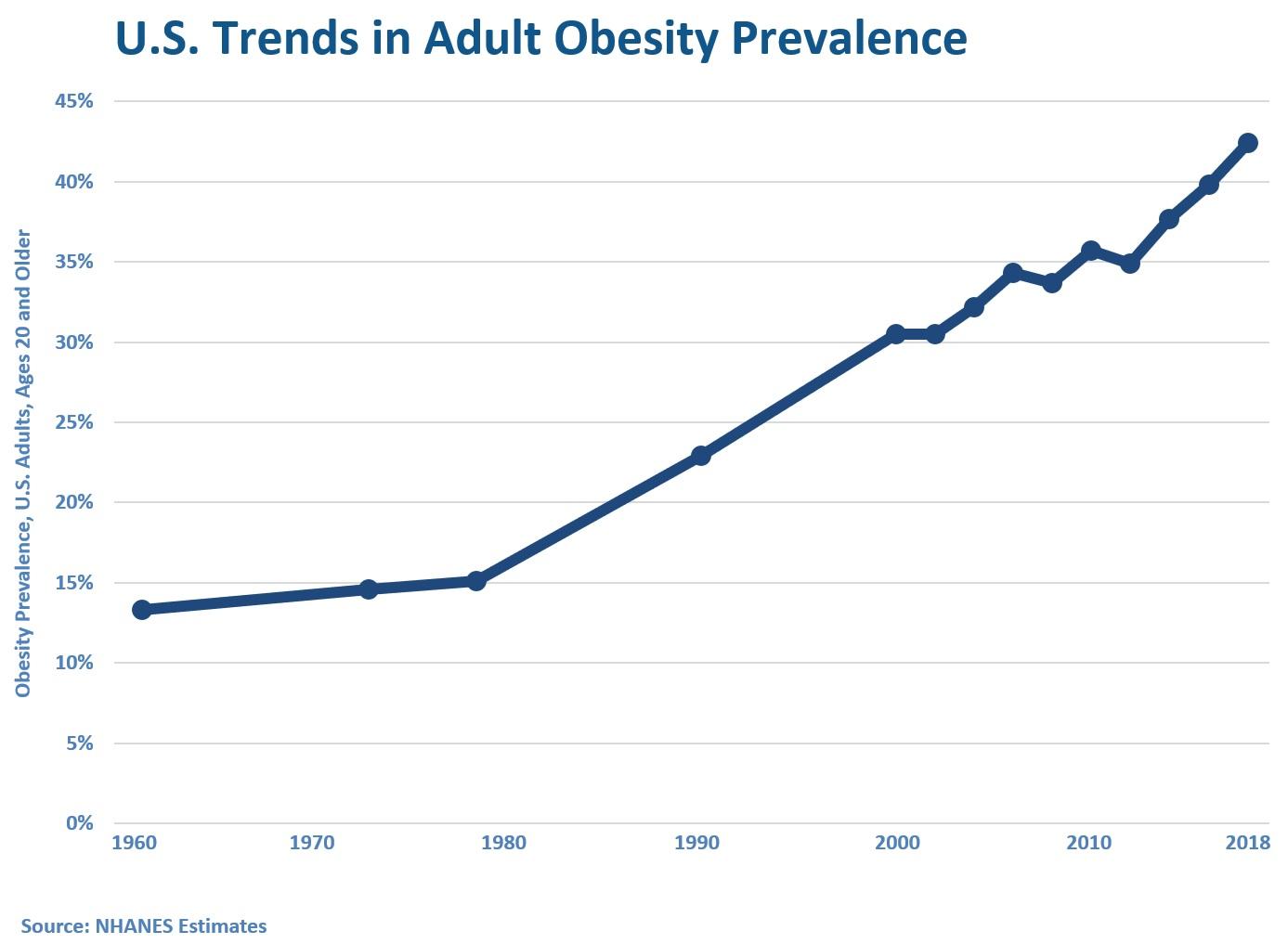 U.S. Trends in Adult Obesity Prevalence