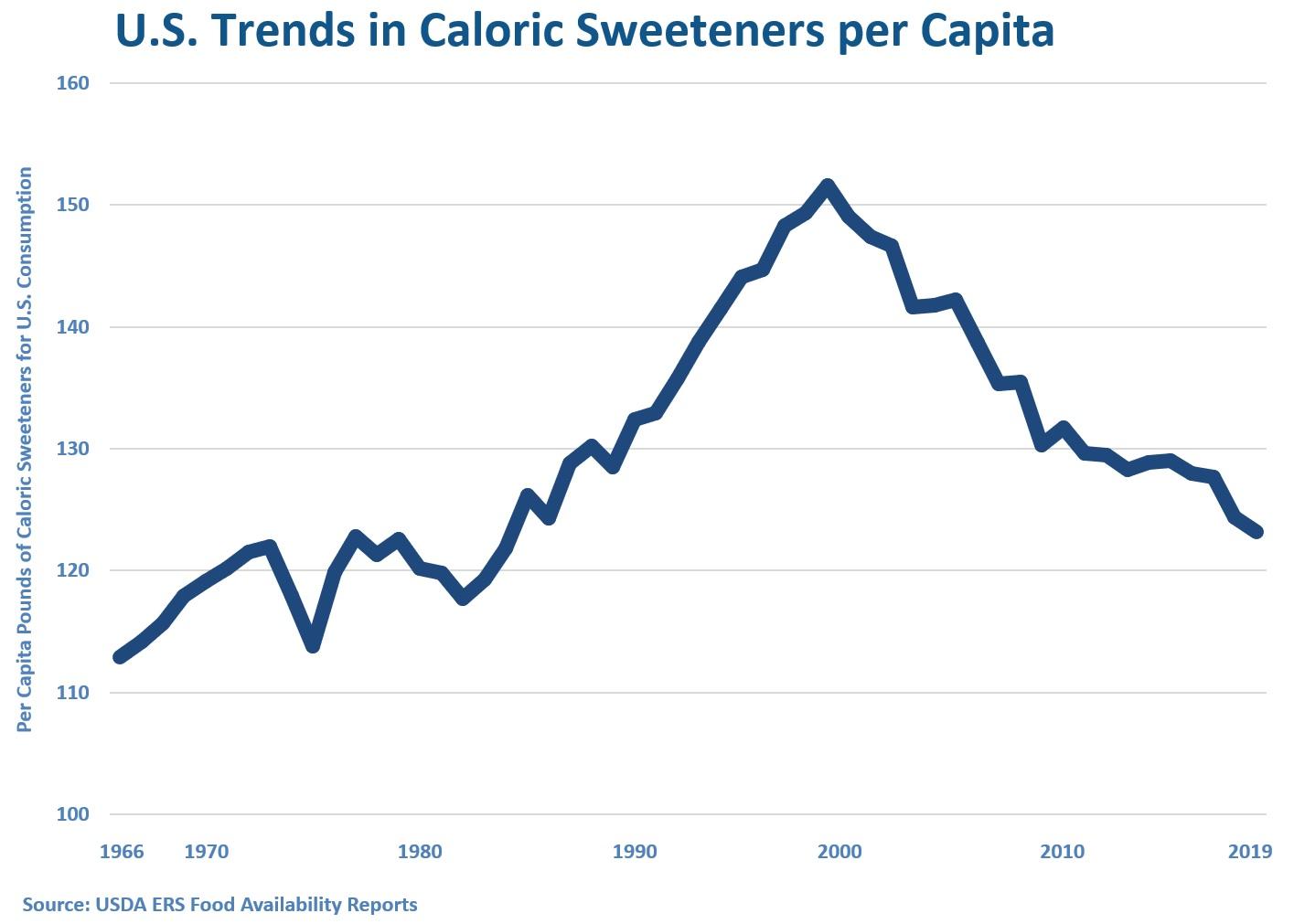 U.S. Trends in Caloric Sweeteners per Capita 1966-2019