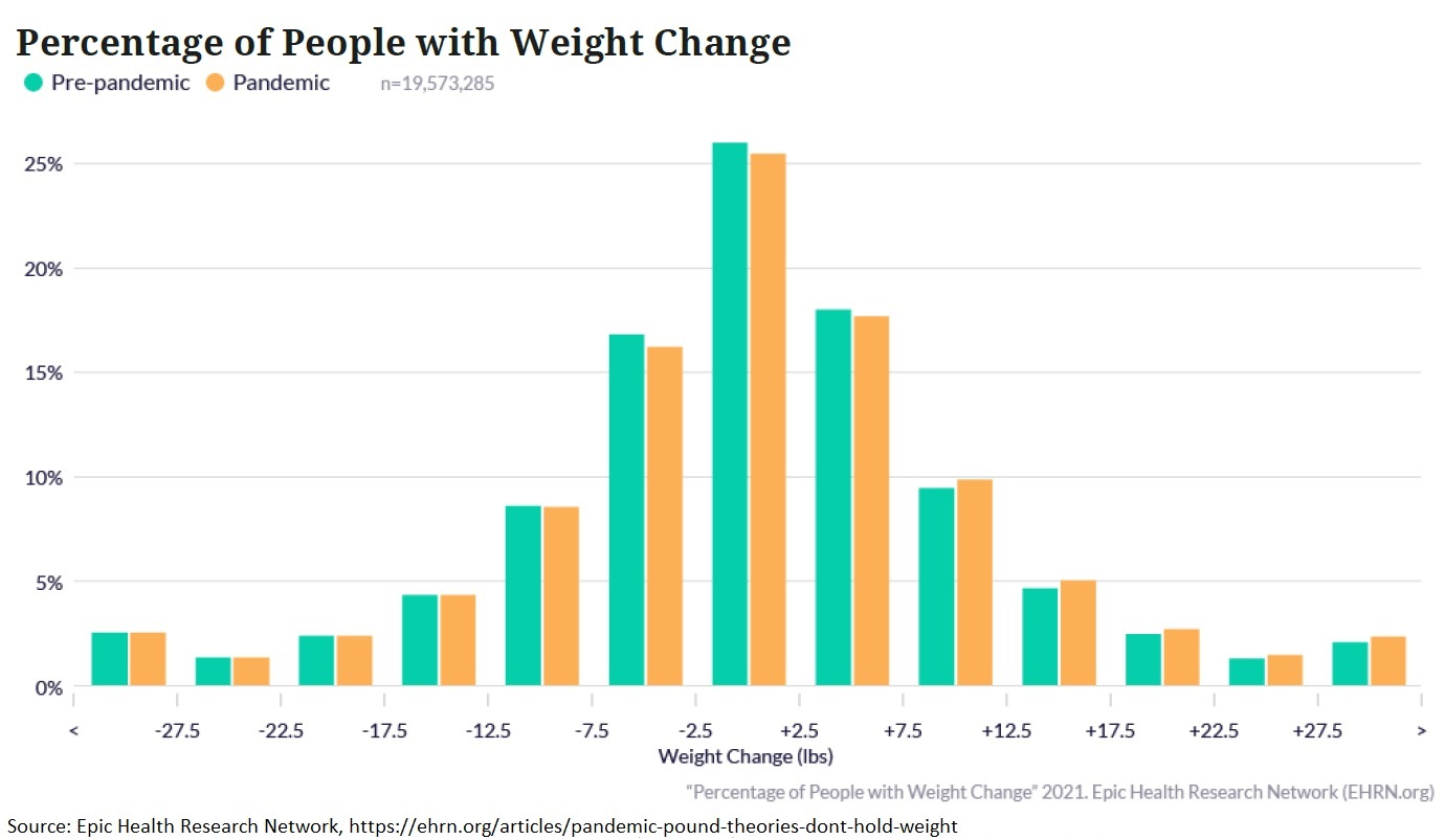 Weight Change During the Pandemic