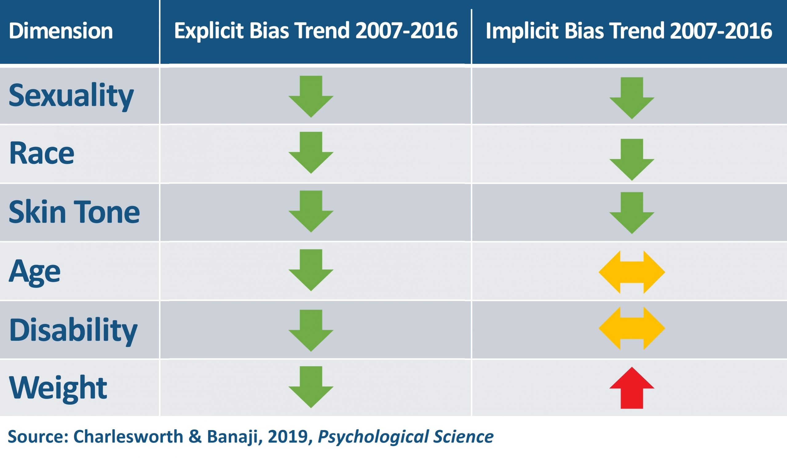 Implicit and Explicit Bias Patterns